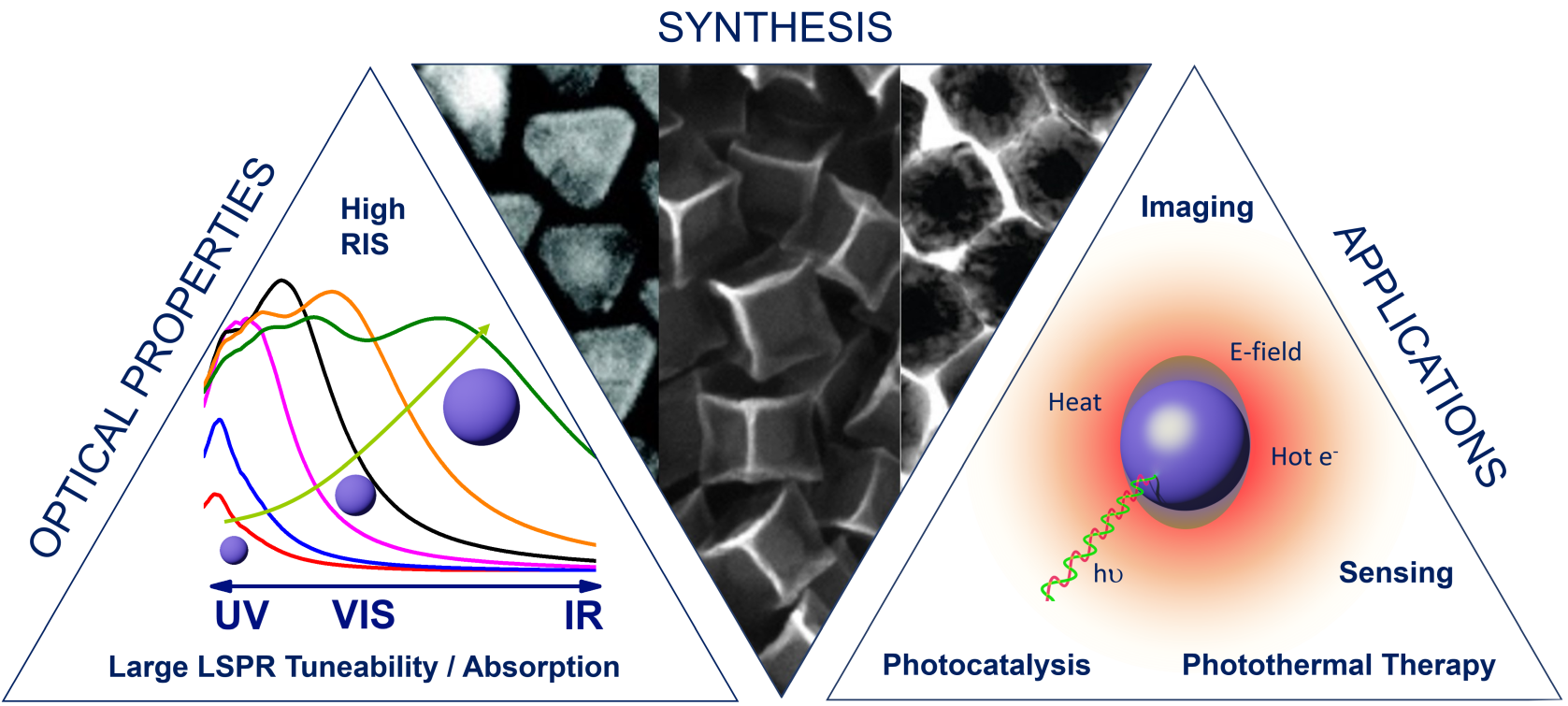 Pd Nanoparticles as Plasmonic Material: Synthesis, Optical   Properties and Applications