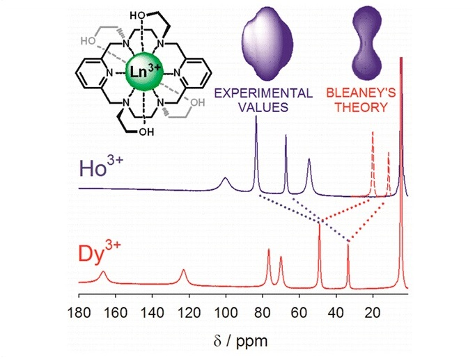 Magnetic Anisotropies in Rhombic Lanthanide(III) Complexes Do Not Conform to Bleaney's Theory