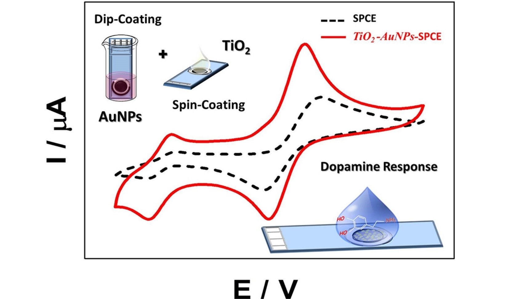 Screen-printed carbon electrodes doped with TiO<sub>2</sub>-Au nanocomposites with improved electrocatalytic performance