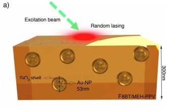 Nanoplasmonically-engineered Random Lasing in Organic Semiconductor Thin Films