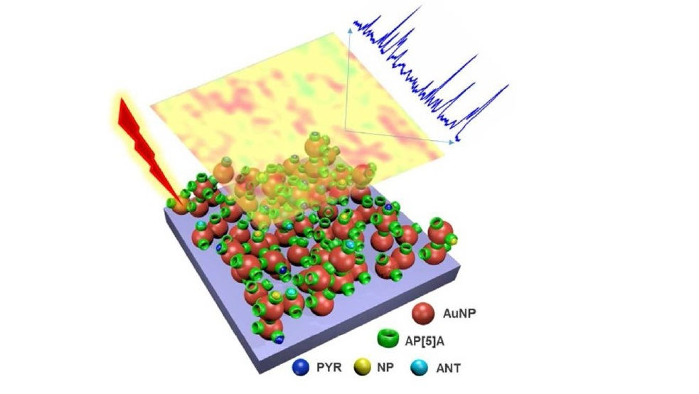 Pillar[5]arene-Based Supramolecular Plasmonic Thin Films for Label-free, Quantitative and Multiplex SERS Detection