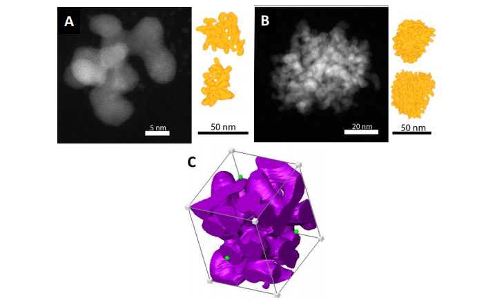 Highly Porous Palladium Nanodendrites: Wet-chemical Synthesis, Electron Tomography and Catalytic Activity