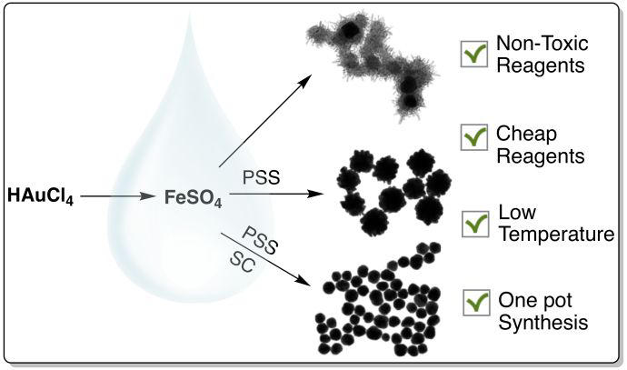 Iron(II) as a green reducing agent in gold nanoparticle synthesis