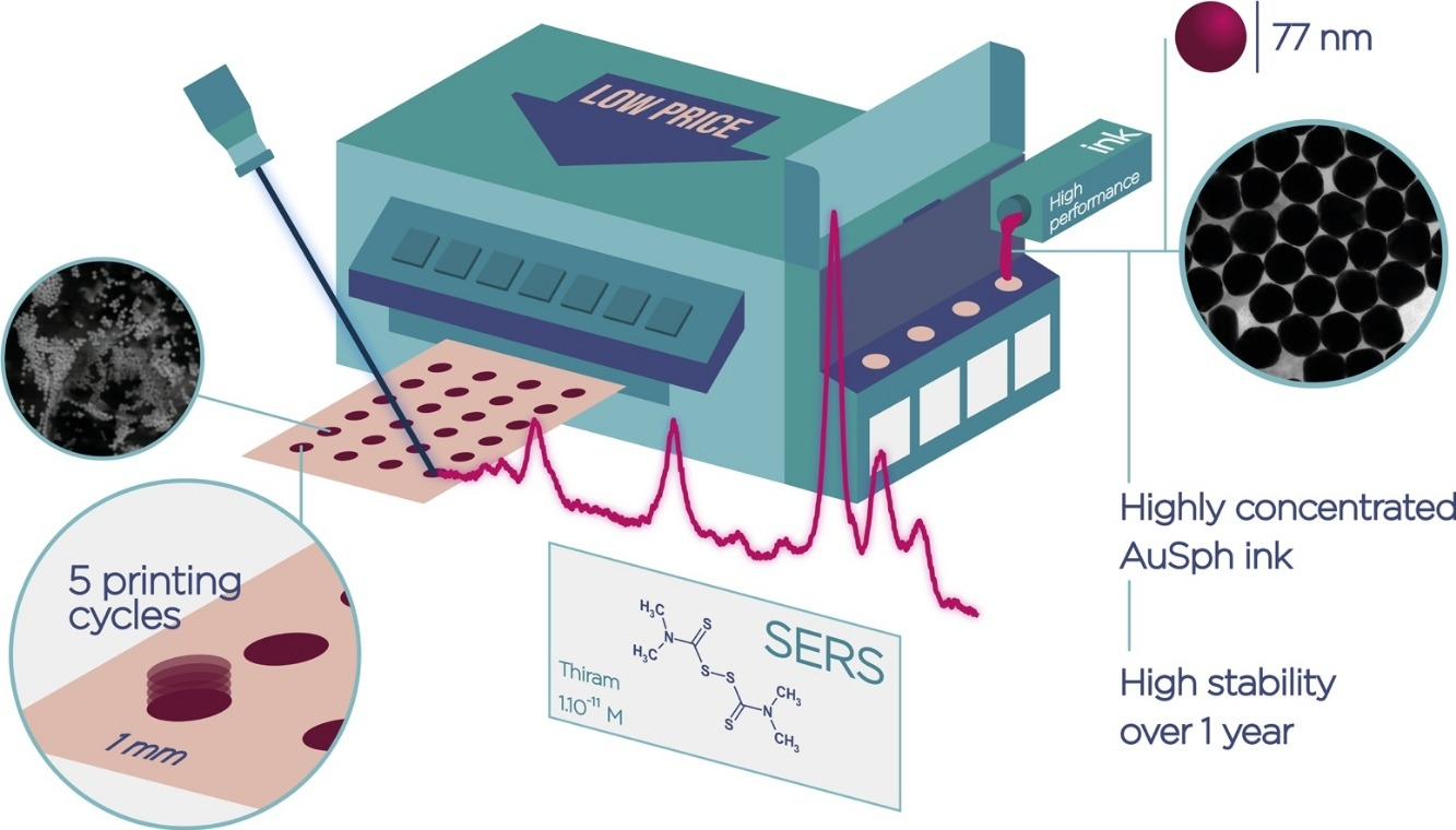 Ultrasensitive inkjet-printed based SERS sensor combining a high-performance gold nanosphere ink and hydrophobic paper