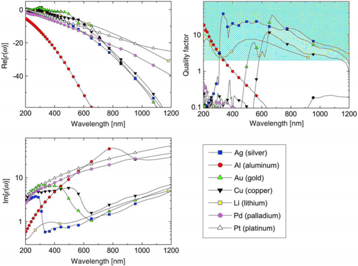 Advances in Plasmonic Sensing at the NIR—A Review