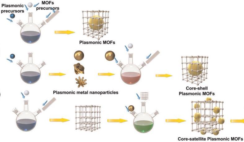 Plasmonic metal-organic frameworks