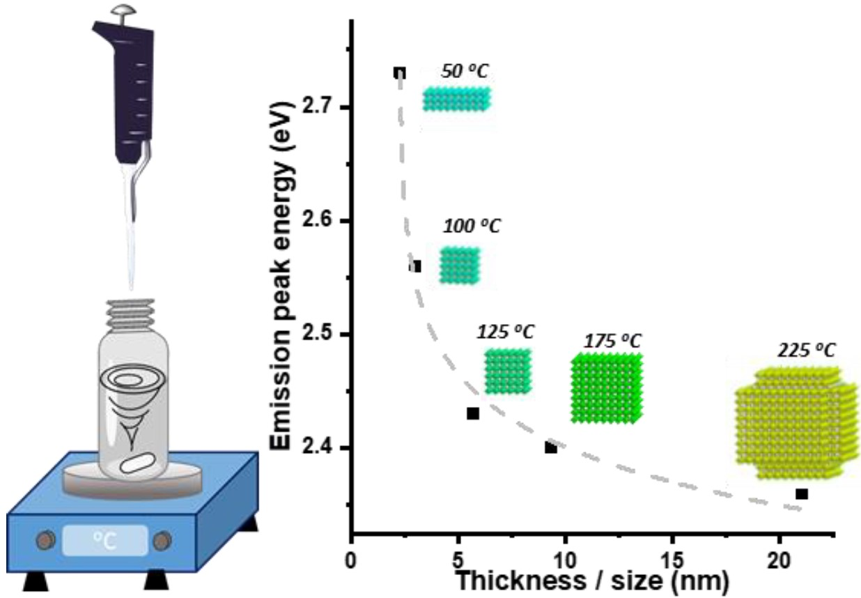 Dimensionality Control of Inorganic and Hybrid Perovskite Nanocrystals by Reaction Temperature: From No-Confinement to 3D and 1D Quantum Confinement
